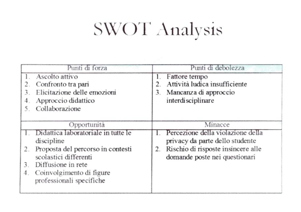 Swot Analysis Progetto Chieti
